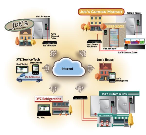Smart-Access---Joes-Network2